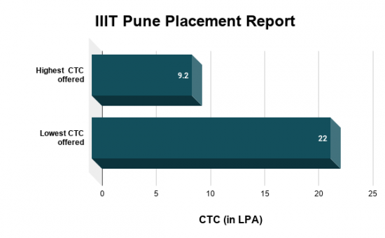 IIIT Pune Placements