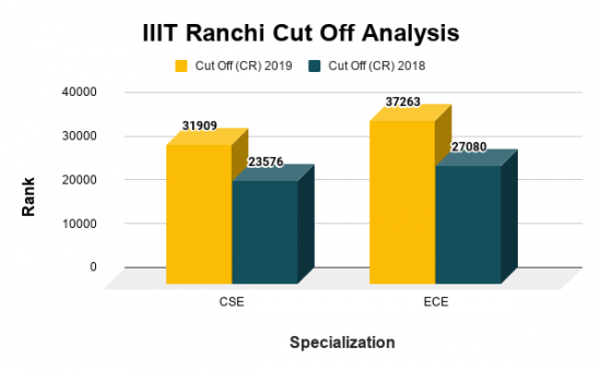 IIIT Ranchi Cut Off For Top B.Tech Courses