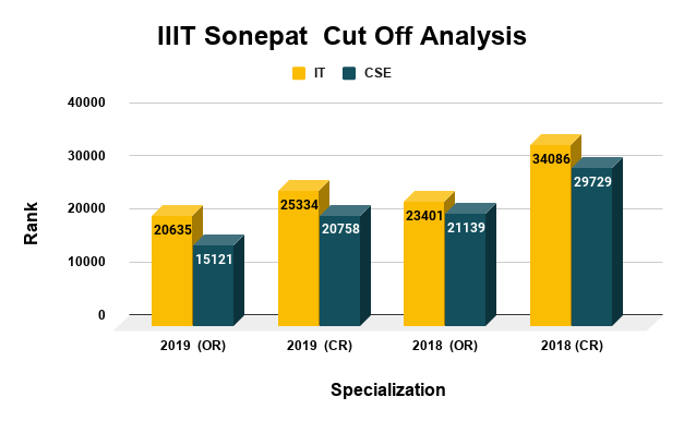 IIIT Sonepat Cut Off Analysis