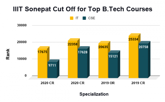 IIIT Sonepat Cut Off for Top B.Tech Courses