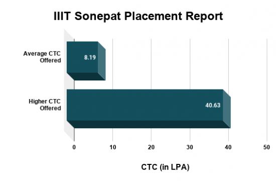 IIIT Sonepat Placements, Highest Salary Package
