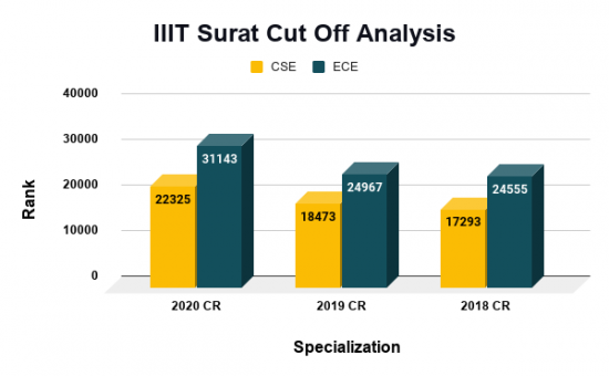 IIIT Surat Cut Off Analysis