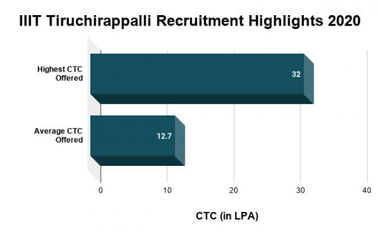 IIIT Tiruchirappalli Placements