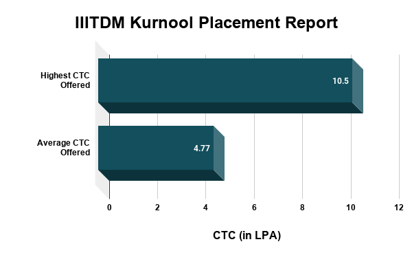 IIITDM Kurnool Placement Report