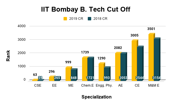 IIT Bombay B. Tech Cut Off