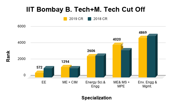 IIT Bombay B. Tech+M. Tech Cut Off