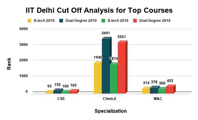 IIT Delhi Cut Off Analysis for Top Courses