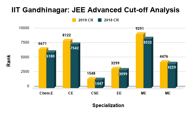 IIT Gandhinagar JEE Advanced Cut-off Analysis