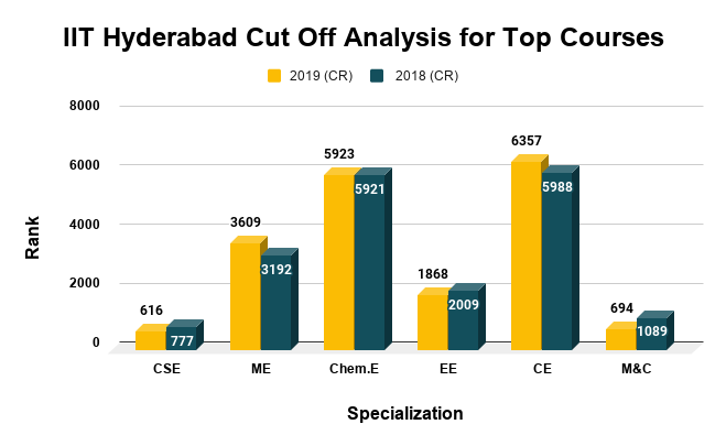 IIT Hyderabad Cut Off Analysis for Top Courses