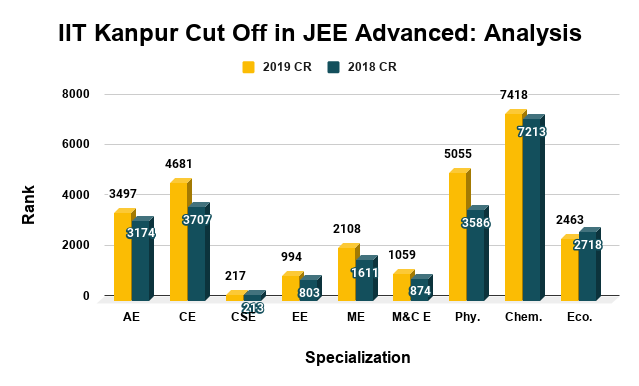 IIT Kanpur Cut Off in JEE Advanced Analysis
