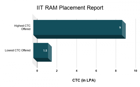 IITRAM Placements
