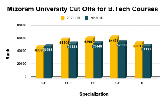 Mizoram University Cut Offs for B.Tech Courses