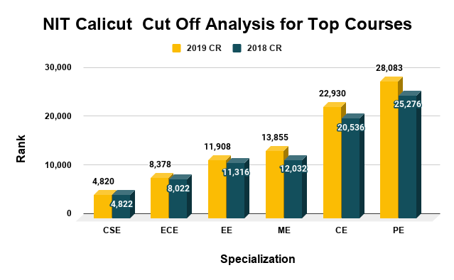 NIT Calicut Cut Off Analysis for Top Courses
