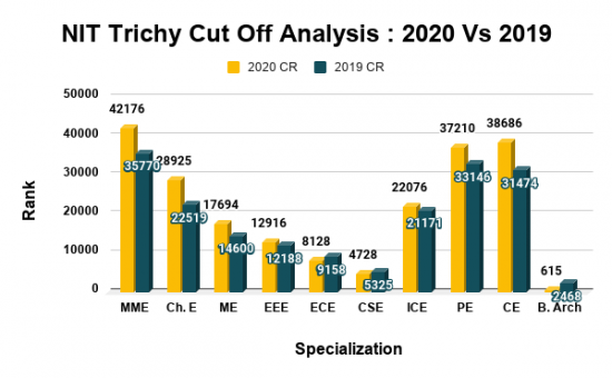NIT Trichy Cut Off Analysis 2020 Vs 2019