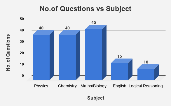 No.of Questions  in each Subject