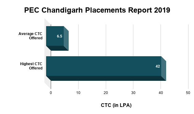 PEC Chandigarh Placements Report 2019