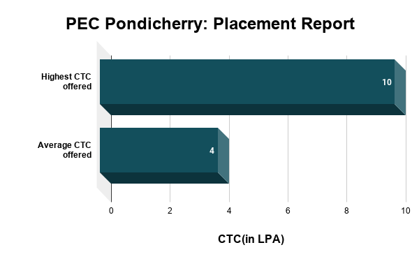 PEC Pondicherry Placement Report