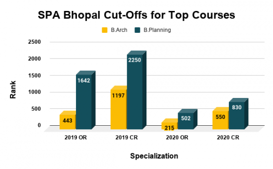 SPA Bhopal Cut Offs for Top Courses