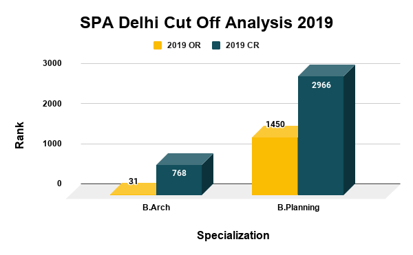 SPA Delhi Cut Off Analysis 2019