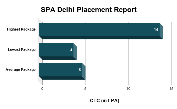 SPA Delhi Placement Report