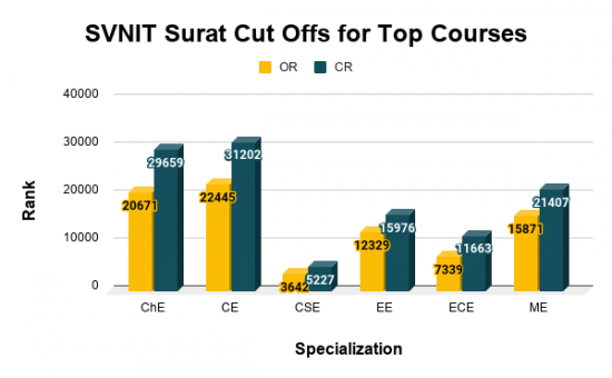 SVNIT Surat Cut Offs for Top Courses