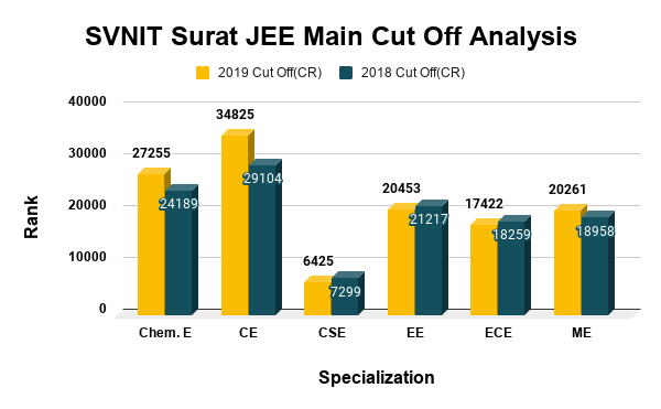 SVNIT Surat JEE Main Cut Off Analysis