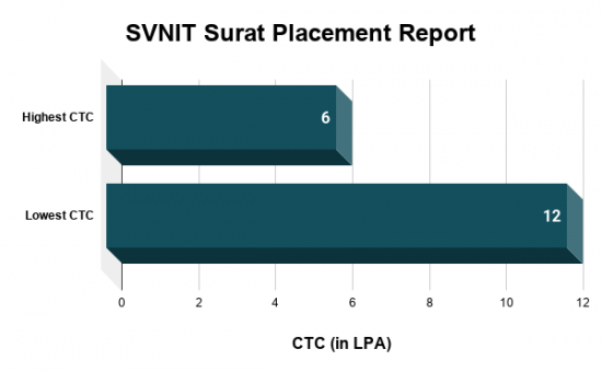 SVNIT Surat Placements