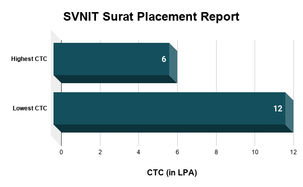 SVNIT Surat Placement Report