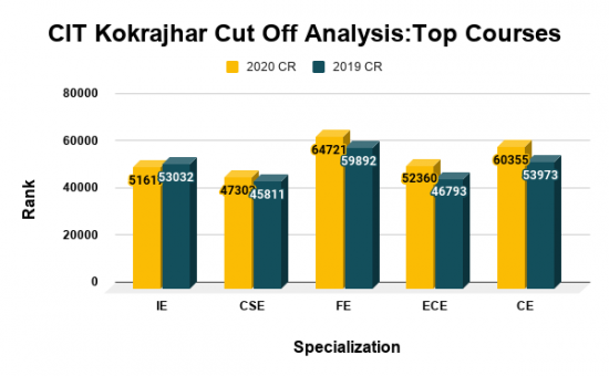 CIT Kokrajhar Cut Off Analysis