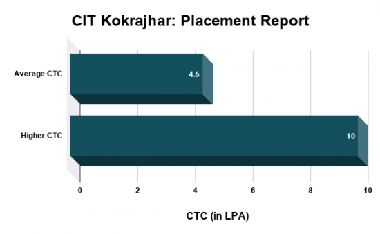 CIT Kokrajhar Placements
