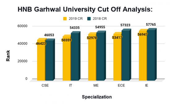 HNB Garhwal University Cut Off Analysis_