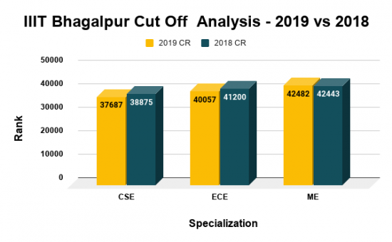 IIIT Bhagalpur Cut Off Analysis 2019 vs 2018