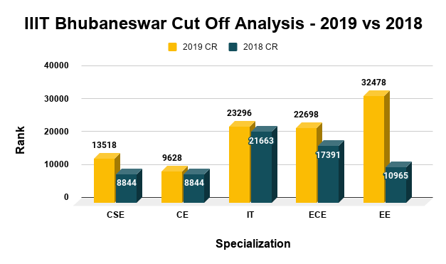 IIIT Bhubaneswar Cut Off Analysis 2019 vs 2018