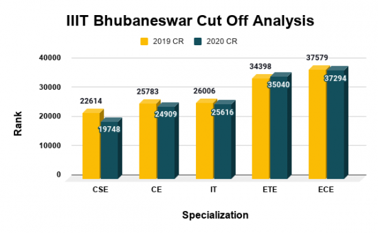 IIIT Bhubaneswar Cut Off Analysis