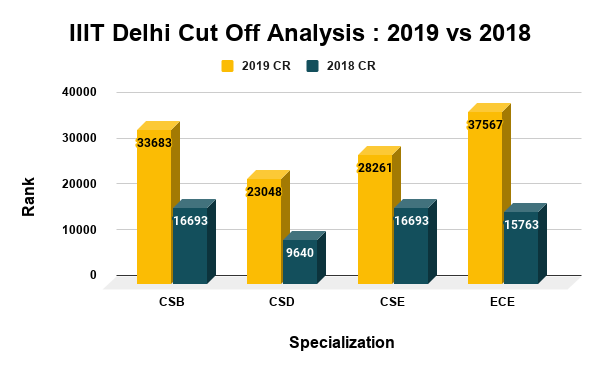 IIIT Delhi Cut Off Analysis  2019 vs 2018