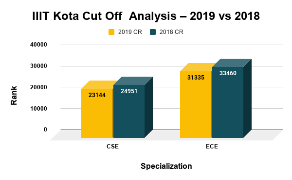 IIIT Kota Cut Off Analysis 2019 vs 2018