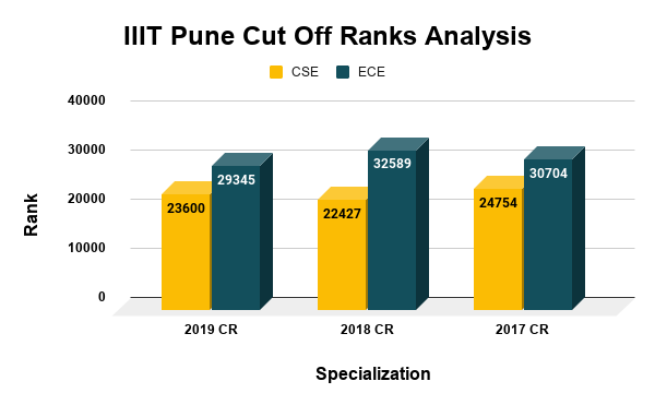 IIIT Pune Cut Off Ranks Analysis