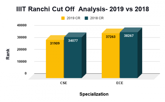 IIIT Ranchi Cut Off Analysis- 2019 vs 2018