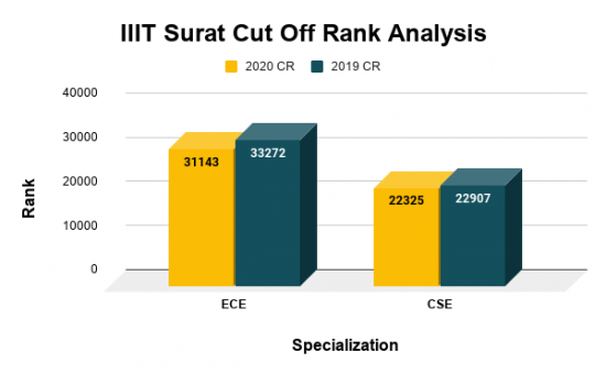 IIIT Surat Cut Off Rank Analysis