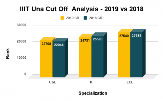 IIIT Una Cut Off Analysis - 2019 vs 2018