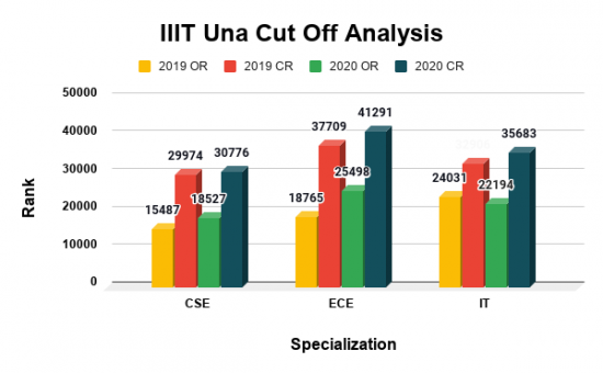 IIIT Una Cut Off Analysis