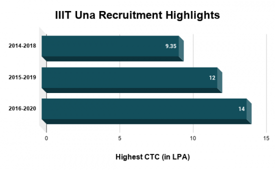 IIIT Una Recruitment Highlights