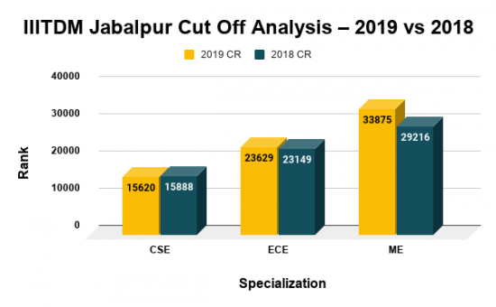 IIITDM Jabalpur Cut Off Analysis 2019 vs 2018
