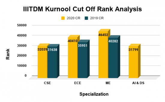 IIITDM Kurnool Cut Off