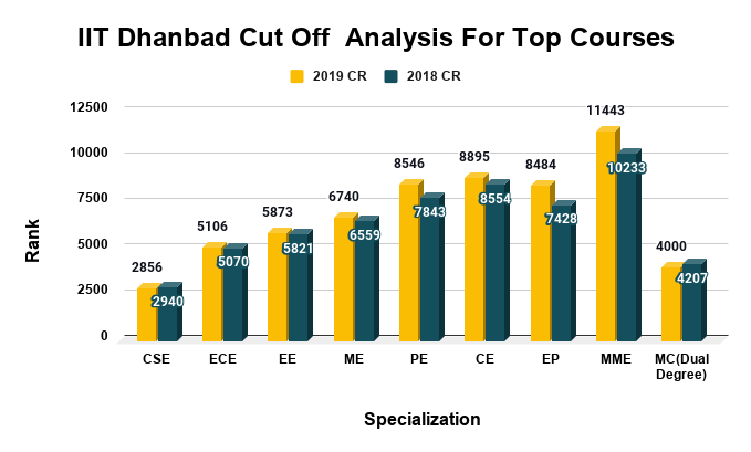 IIT Dhanbad Cut Off Analysis For Top Courses
