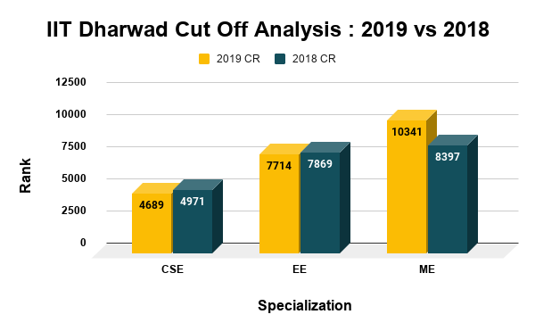 IIT Dharwad Cut Off Analysis 2019 vs 2018