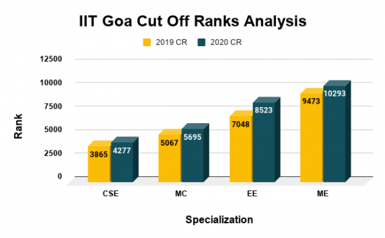 IIT Goa Cut Off 2020