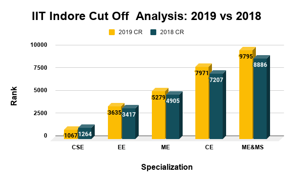 IIT Indore Cut Off Analysis 2019 vs 2018