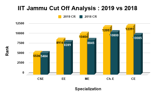 IIT Jammu Cut Off Analysis 2019 vs 2018