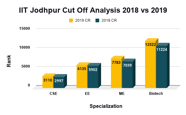 IIT Jodhpur Cut Off Analysis 2018 vs 2019